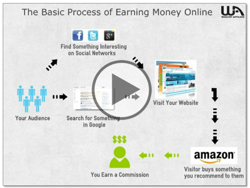 How To Make Money Online The Income Foundry