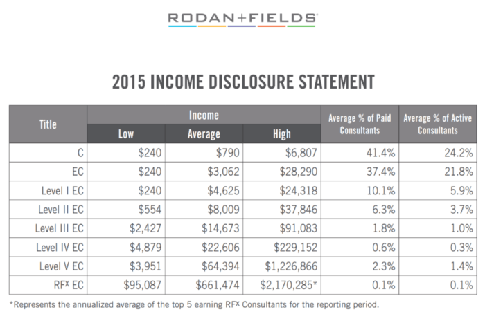 Is Rodan and Fields A Scam Income Disclosure
